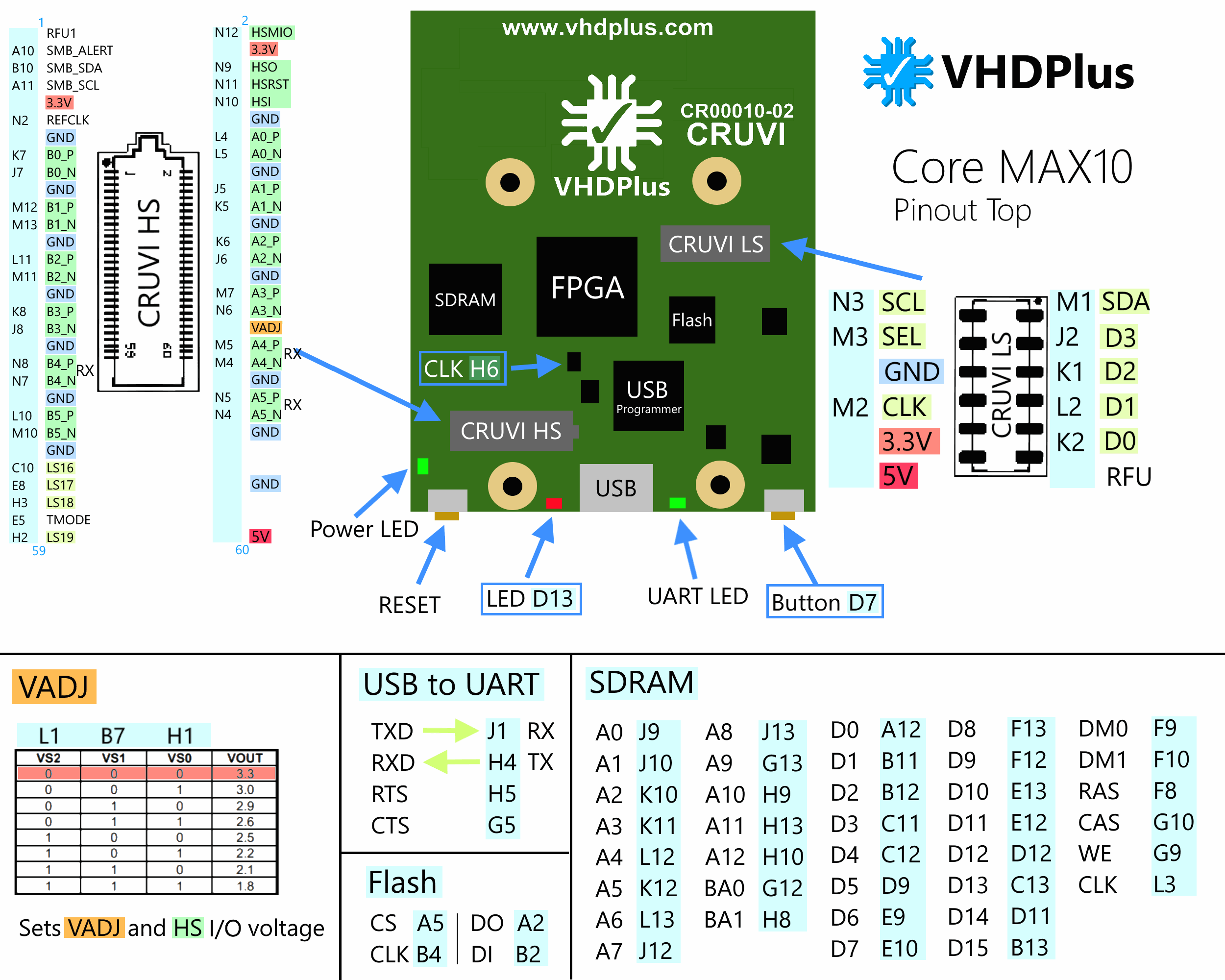 Core M Overview